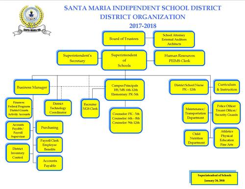District Organization Chart